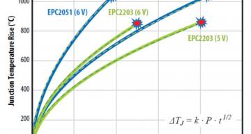 EPC's Phase Eleven Reliability Report covers field experience of 123 billion device hours over the last ten years.