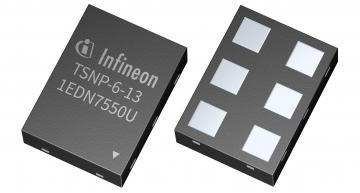 Infineon's 1EDN7550U gate driver is housed in a 1.5 mm x 1.1 mm x 0.39 mm 6-pin leadless TSNP, five times smaller than a SOT-23 package.