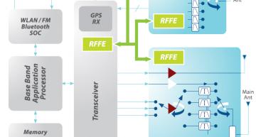MIPI RFFE v3.0