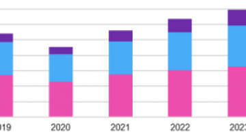 Automotive power chip market set for a 16 percent drop in 2020 as vehicle sales dive and production plunges says Omdia