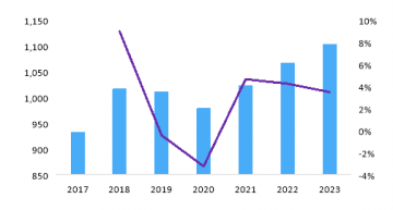 The global rack power distribution unit (rPDU) market is set to decline slightly as a result of Covid-19 pandemic but bounce back in the second half says Omdia