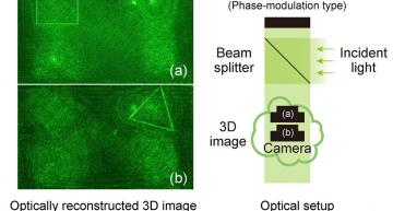 Fast algorithms enable 3D holograms without GPUs