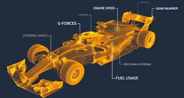 AWS, Formula 1 unveil new real-time racing statistics