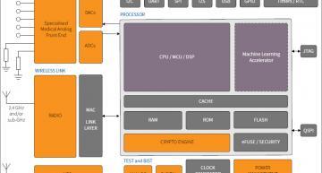 Customisable wireless medical sensor chip targets mass market