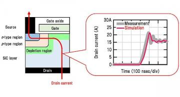 Highly accurate SiC MOSFET SPICE model developed