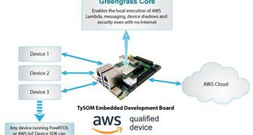 Edge IoT Embedded Development Kit qualified for AWS IoT Greengrass