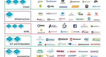 La vente de ARM à Nvidia a de quoi inquiéter l'industrie