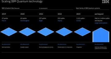IBM unveils quantum technology roadmap