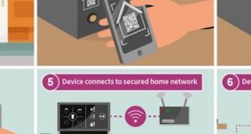 Infineon takes leading role in Zigbee Alliance smart home project
