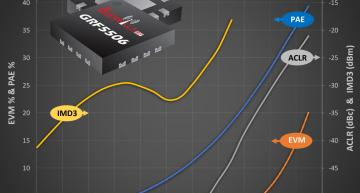 0.25-W power amplifier delivers the high native linearity