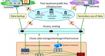 Japanese consortium for post-quantum secure cloud