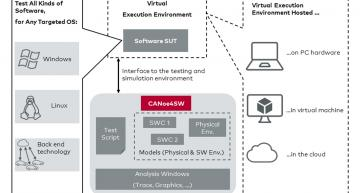 Software test tool boosts IoT development