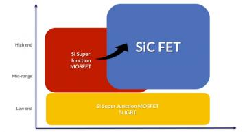750V trench SiC FET takes on silicon