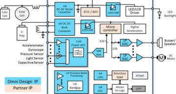 imec adds Omni Design IP to ASIC service