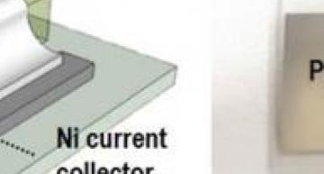 Material boost for solid state battery technology