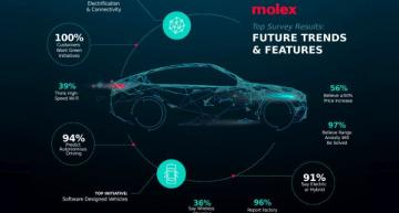 Automotive survey foresees 'Car of the Future'