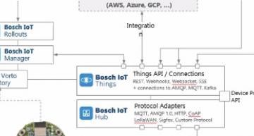 Raspberry Pi links sensors to IoT digital twin