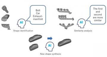 AIs facilitate engineering design in manufacturing