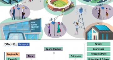 IDTechEx expects 45 million 5G small cells installed by 2031