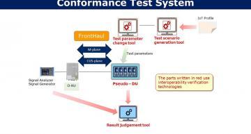 NEC and Fujitsu to develop 5G base station interoperability testing