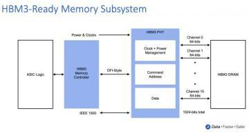 HBM3 memory subsystem advances AI/ML performance