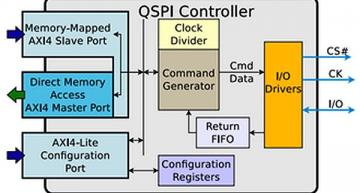 QSPI IP offers ease of use, wide compatibility