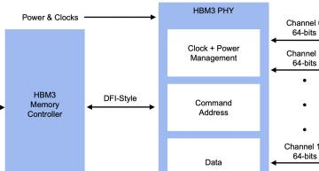 8.4 Gbps HBM3-ready memory subsystem for AI/ML