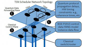 Large-scale quantum networks need control and timing