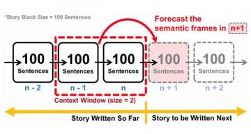 AI tool forecasts development of ongoing written stories