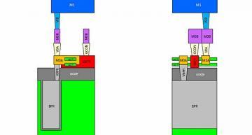 Free chip design kit for exploring next-gen ICs