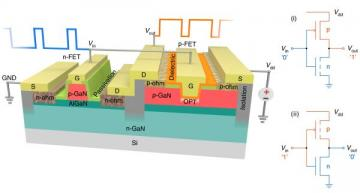 GaN-based complementary logic ICs realized
