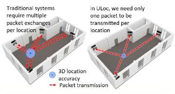 UWB upgrade promises real-time 3D motion capture