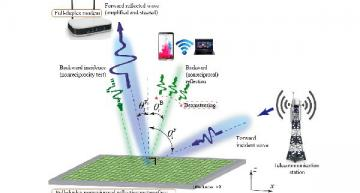 Smart metasurfaces promise to double wireless network capacity