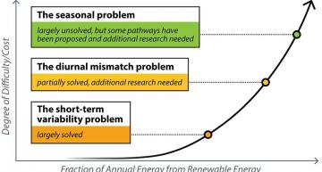 Building a functional power grid with renewable energy