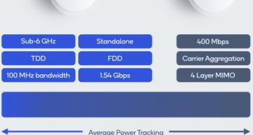 L'Europe en pointe pour l'adoption du modem 5G IoT de Qualcomm
