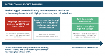 5G IP adds O-RAN AAL Acceleration Abstraction Layer