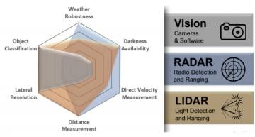 Le Lidar d'Analog Devices vole sous le radar