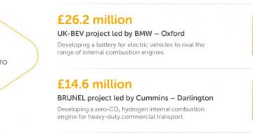 BMW in £26m UK project for long range EV battery packs