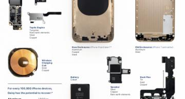 Apple is recycling cobalt, aluminium and rare earth elements from old devices