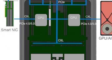 $50m for CXL, PCIe 5.0 retimer chip designer