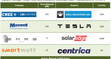 Global venture capital funding for Battery Storage, Smart Grid, and Efficiency companie