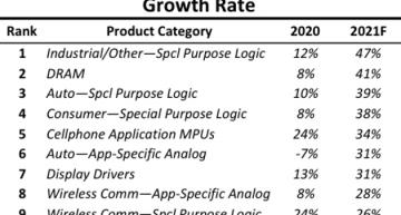 Fast-growing product category IC markets ranked