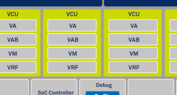 CEVA has launched Gen4 CEVA-XC, which the company claims is the world's most powerful DSP architecture.