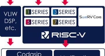 Codasip boosts custom RISC-V performance in latest tool