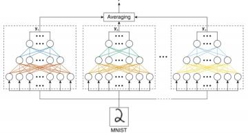 'Committee processing' improves in-memory neural networks