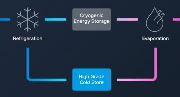 The CRYOBattery, the world's first giga-scale cryogenic battery, takes on power stations