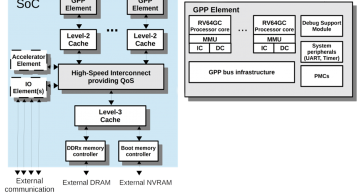 De-RISC updates its RISC-V space project