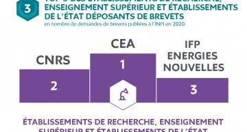 Le CEA, premier organisme de recherche français en nombre de demandes de brevets publiées