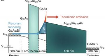 A new approach to the thermal management of electronic substrates can be achieved by moving electrons through compound semiconductor quantum wells.