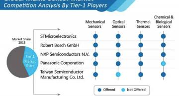 MEMS sensor market on 10% growth in 2020, says MR